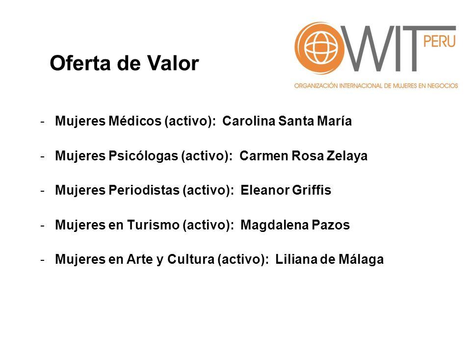 -Mujeres Médicos (activo): Carolina Santa María -Mujeres Psicólogas (activo): Carmen Rosa Zelaya -Mujeres Periodistas (activo): Eleanor Griffis -Mujer
