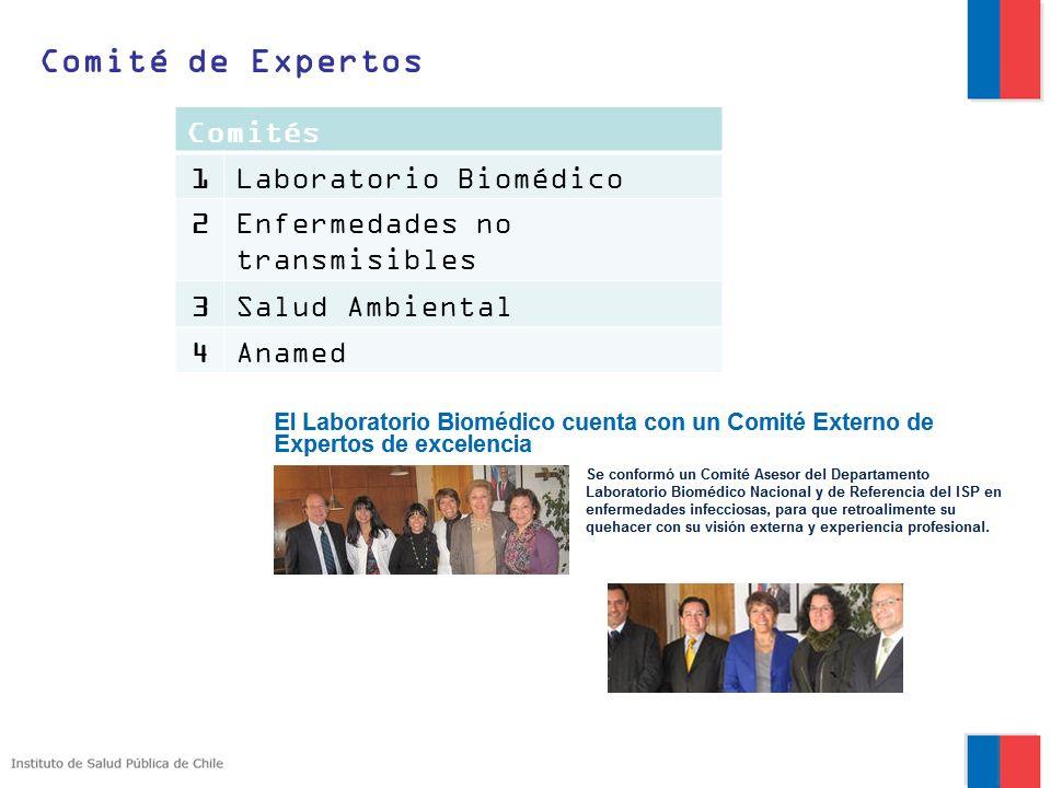 Comité de Expertos Comités 1Laboratorio Biomédico 2Enfermedades no transmisibles 3Salud Ambiental 4Anamed