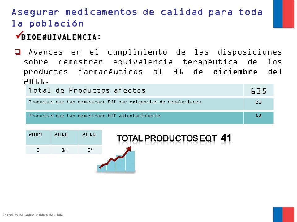 BIOEQUIVALENCIA BIOEQUIVALENCIA: Avances en el cumplimiento de las disposiciones sobre demostrar equivalencia terapéutica de los productos farmacéutic