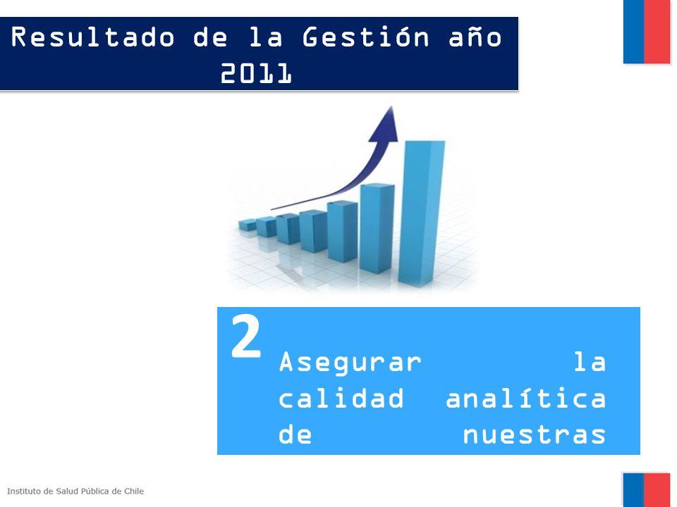 Resultado de la Gestión año 2011 Asegurar la calidad analítica de nuestras mediciones. 2