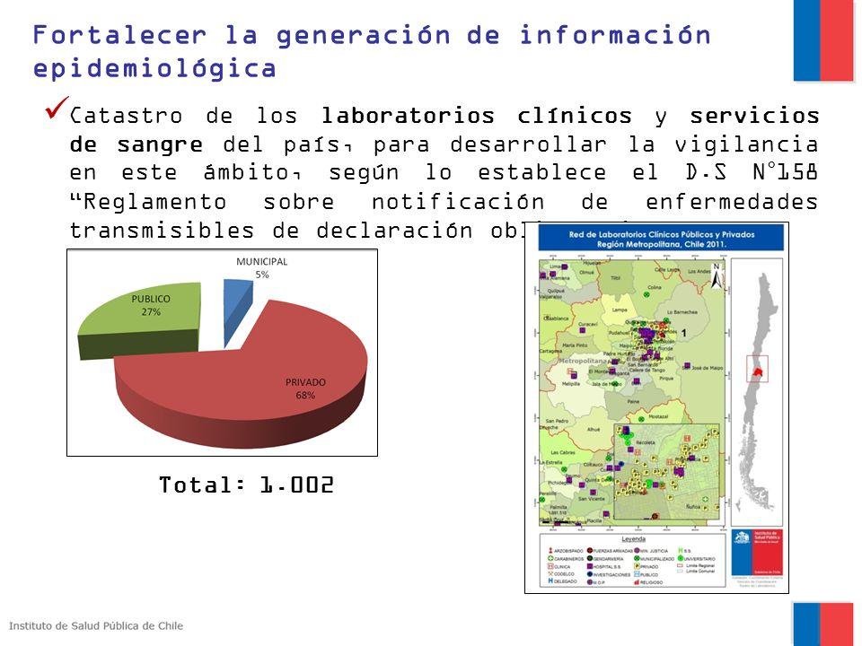 Catastro de los laboratorios clínicos y servicios de sangre del país, para desarrollar la vigilancia en este ámbito, según lo establece el D.S N°158 R