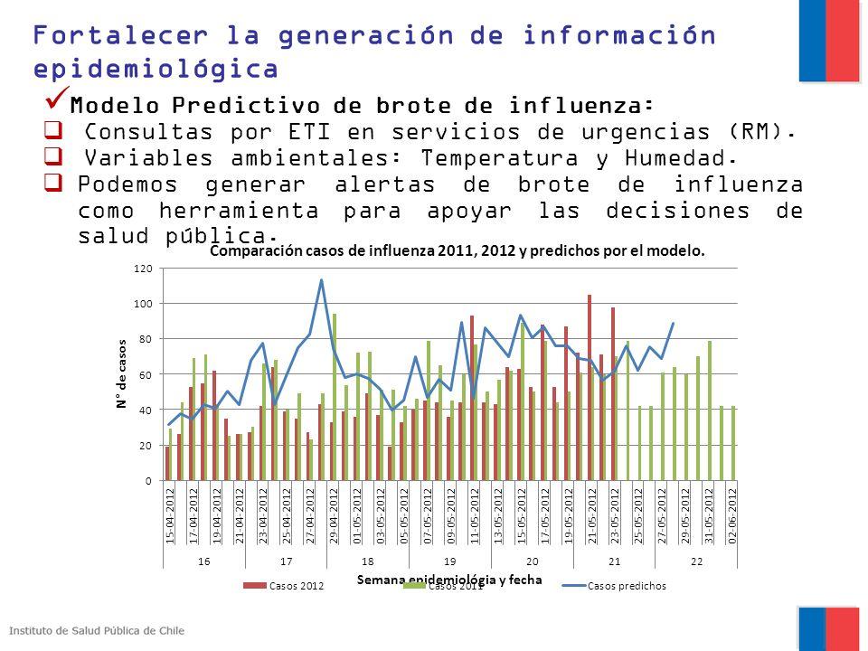 Modelo Predictivo de brote de influenza: Consultas por ETI en servicios de urgencias (RM). Variables ambientales: Temperatura y Humedad. Podemos gener