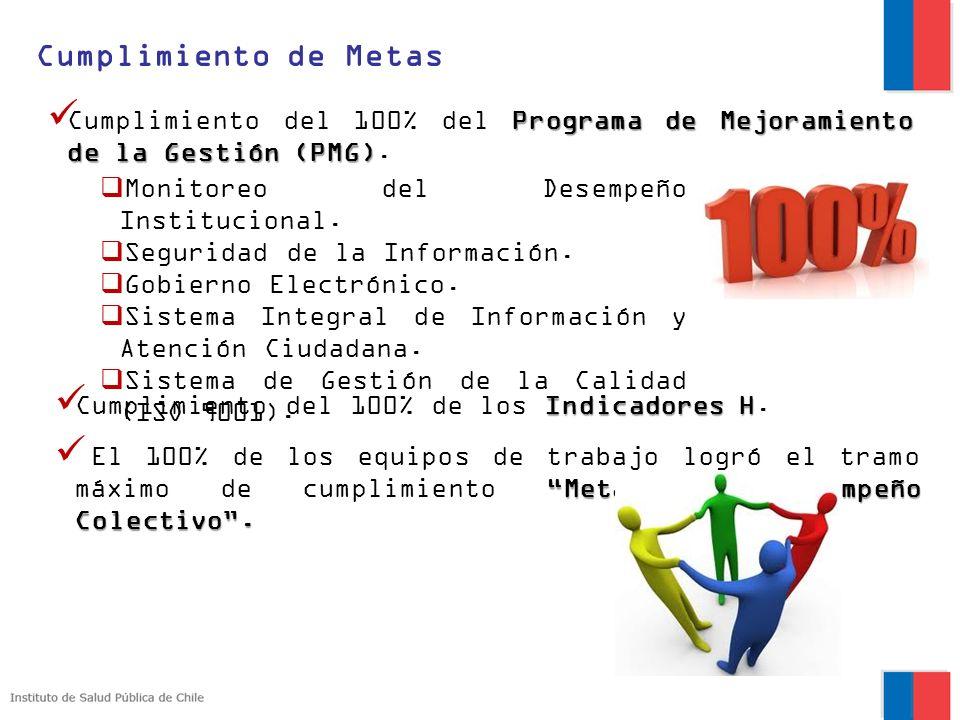 Programa de Mejoramiento de la Gestión (PMG) Cumplimiento del 100% del Programa de Mejoramiento de la Gestión (PMG). Indicadores H Cumplimiento del 10