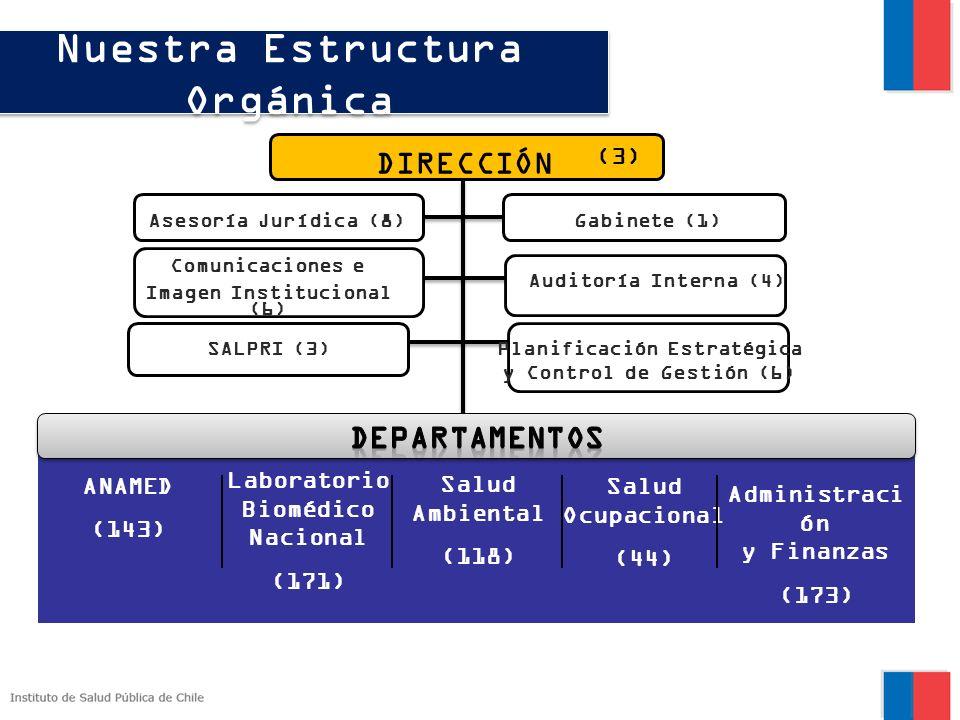 Nuestra Estructura Orgánica ANAMED (143) Laboratorio Biomédico Nacional (171) Salud Ambiental (118) Salud Ocupacional (44) Administraci ón y Finanzas