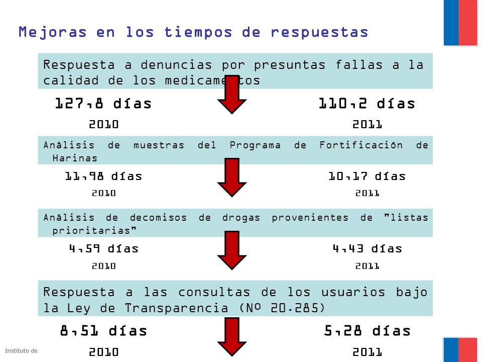 Mejoras en los tiempos de respuestas Respuesta a denuncias por presuntas fallas a la calidad de los medicamentos 127,8 días110,2 días 20102011 Análisi