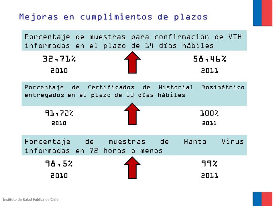 Porcentaje de muestras para confirmación de VIH informadas en el plazo de 14 días hábiles 32,71%58,46% 20102011 Porcentaje de Certificados de Historia