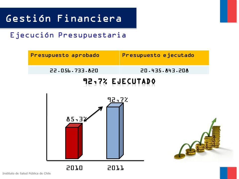 Gestión Financiera Ejecución Presupuestaria Presupuesto aprobadoPresupuesto ejecutado 22.056.733.82020.435.843.208 20102011 85,3% 92,7%