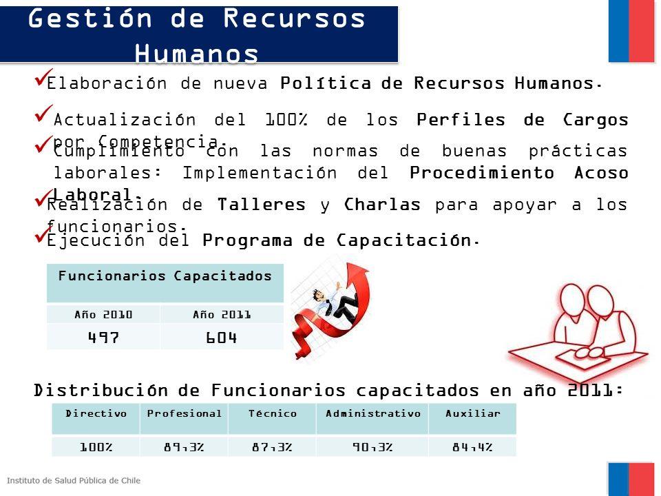 Gestión de Recursos Humanos Elaboración de nueva Política de Recursos Humanos. Actualización del 100% de los Perfiles de Cargos por Competencia. Reali