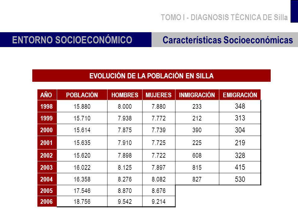 TOMO I - DIAGNOSIS TÉCNICA DE Silla Características Socioeconómicas ENTORNO SOCIOECONÓMICO EVOLUCIÓN DE LA POBLACIÓN EN SILLA AÑOPOBLACIÓNHOMBRESMUJER