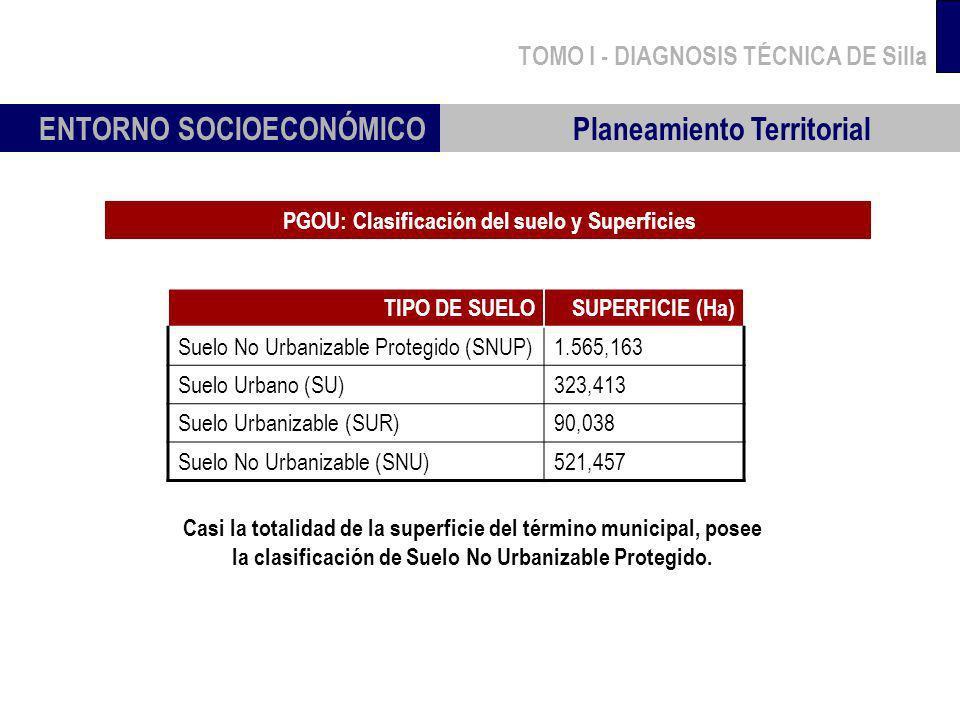 TOMO I - DIAGNOSIS TÉCNICA DE Silla ENTORNO SOCIOECONÓMICO Planeamiento Territorial Casi la totalidad de la superficie del término municipal, posee la