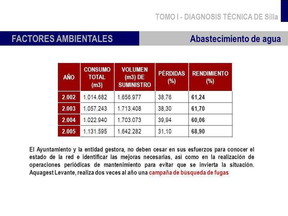 TOMO I - DIAGNOSIS TÉCNICA DE Silla FACTORES AMBIENTALES Abastecimiento de agua AÑO CONSUMO TOTAL (m3) VOLUMEN (m3) DE SUMINISTRO PÉRDIDAS (%) RENDIMI