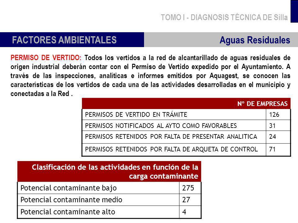 TOMO I - DIAGNOSIS TÉCNICA DE Silla FACTORES AMBIENTALES Aguas Residuales Nº DE EMPRESAS PERMISOS DE VERTIDO EN TRÁMITE126 PERMISOS NOTIFICADOS AL AYT