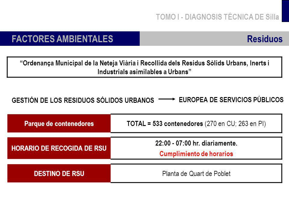 TOMO I - DIAGNOSIS TÉCNICA DE Silla FACTORES AMBIENTALES Residuos Parque de contenedoresTOTAL = 533 contenedores (270 en CU; 263 en PI) GESTIÓN DE LOS