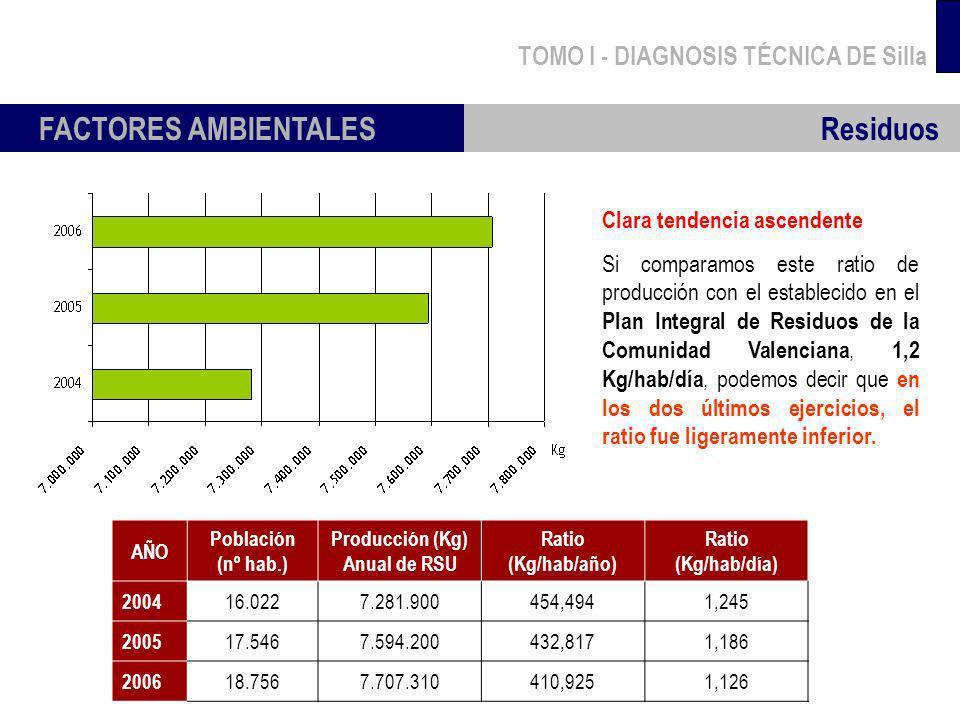 TOMO I - DIAGNOSIS TÉCNICA DE Silla FACTORES AMBIENTALES Residuos Clara tendencia ascendente Si comparamos este ratio de producción con el establecido