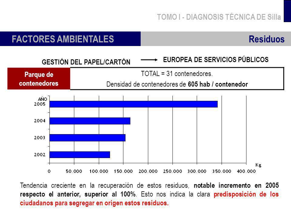 TOMO I - DIAGNOSIS TÉCNICA DE Silla FACTORES AMBIENTALES Residuos GESTIÓN DEL PAPEL/CARTÓN EUROPEA DE SERVICIOS PÚBLICOS Parque de contenedores TOTAL