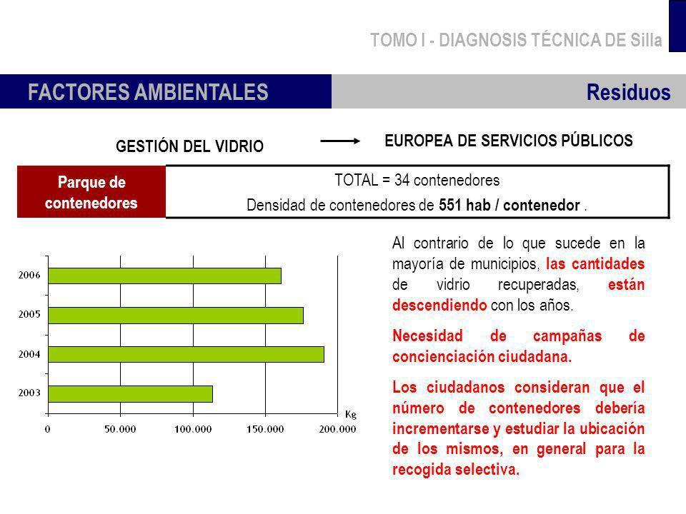 TOMO I - DIAGNOSIS TÉCNICA DE Silla FACTORES AMBIENTALES GESTIÓN DEL VIDRIO Al contrario de lo que sucede en la mayoría de municipios, las cantidades