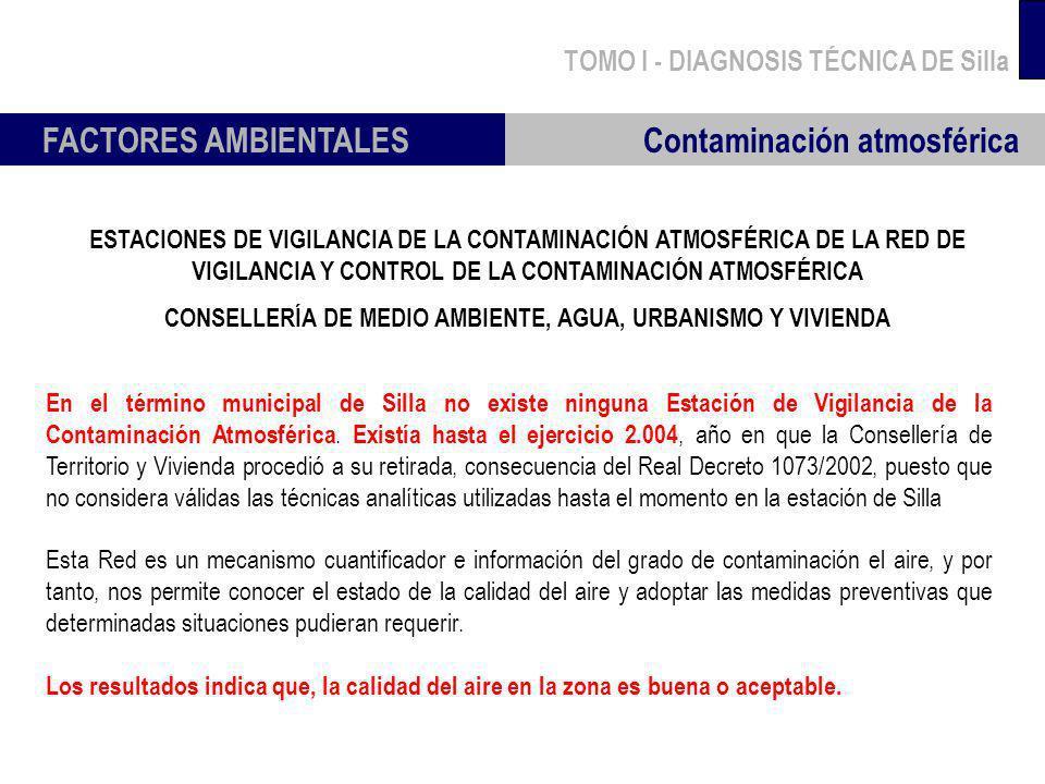 TOMO I - DIAGNOSIS TÉCNICA DE Silla FACTORES AMBIENTALES Contaminación atmosférica En el término municipal de Silla no existe ninguna Estación de Vigi