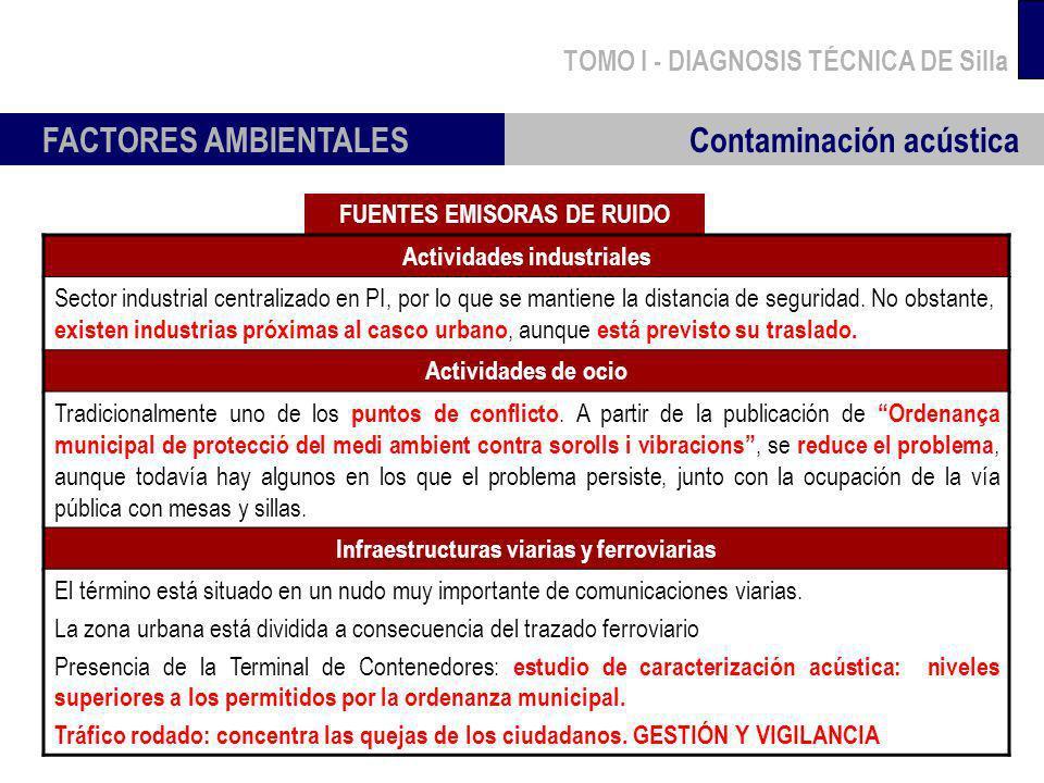 TOMO I - DIAGNOSIS TÉCNICA DE Silla FACTORES AMBIENTALES Contaminación acústica FUENTES EMISORAS DE RUIDO Actividades industriales Sector industrial c