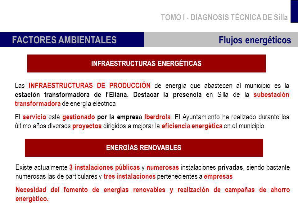 TOMO I - DIAGNOSIS TÉCNICA DE Silla FACTORES AMBIENTALES Flujos energéticos INFRAESTRUCTURAS ENERGÉTICAS Las INFRAESTRUCTURAS DE PRODUCCIÓN de energía