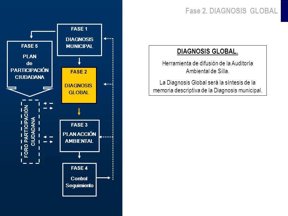 FASE 6 PROMOCIÓN Fase 2. DIAGNOSIS GLOBAL DIAGNOSIS GLOBAL. Herramienta de difusión de la Auditoría Ambiental de Silla. La Diagnosis Global será la sí