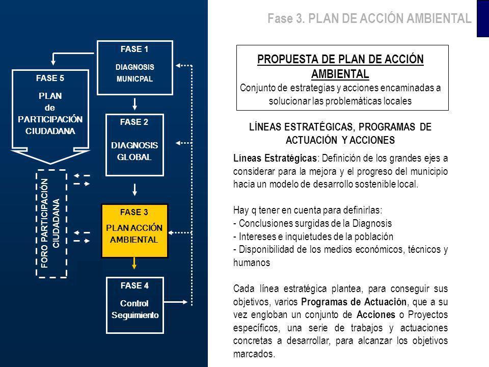 Fase 3. PLAN DE ACCIÓN AMBIENTAL PROPUESTA DE PLAN DE ACCIÓN AMBIENTAL Conjunto de estrategias y acciones encaminadas a solucionar las problemáticas l