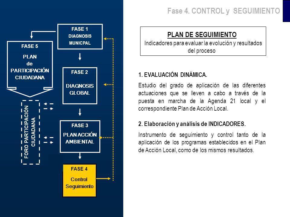 FASE 6 PROMOCIÓN Fase 4. CONTROL y SEGUIMIENTO PLAN DE SEGUIMIENTO Indicadores para evaluar la evolución y resultados del proceso 1. EVALUACIÓN DINÁMI