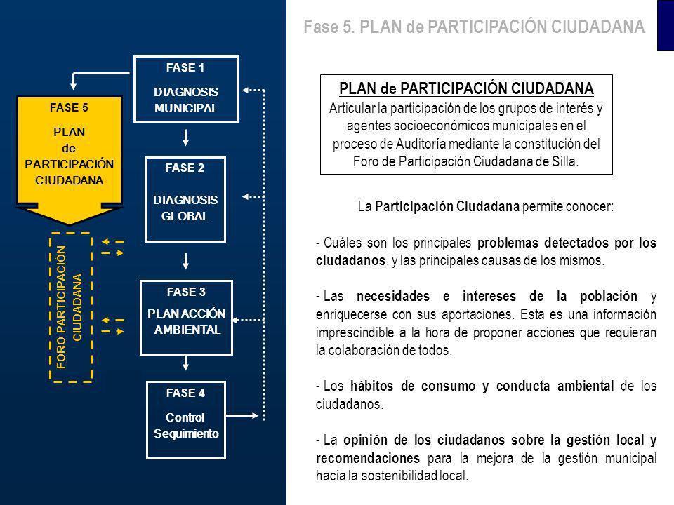 FASE 1 DIAGNOSIS MUNICIPAL FASE 3 PLAN ACCIÓN AMBIENTAL FASE 4 Control Seguimiento FASE 5 PLAN de PARTICIPACIÓN CIUDADANA FORO PARTICIPACIÓN CIUDADANA