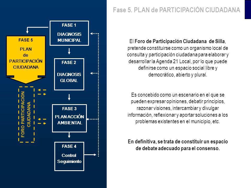 FASE 1 PREOPERATIVA FASE 3 DIAGNOSIS MUNICIPAL ECOAUDITORIA FASE 4 PLAN ACCIÓN AMBIENTAL FASE 5 Control Seguimiento El Foro de Participación Ciudadana