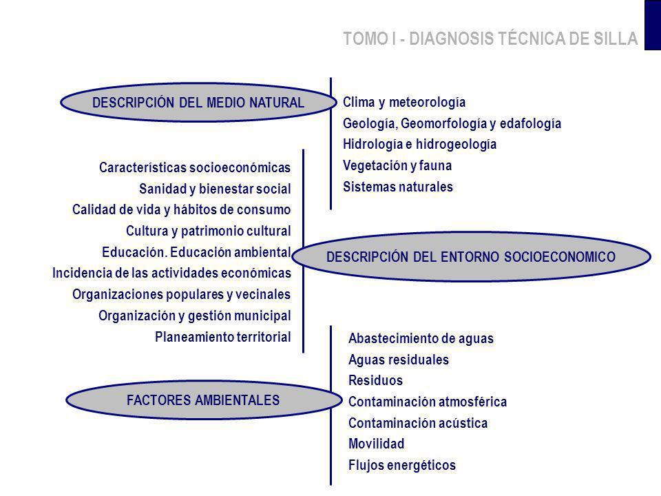 TOMO I - DIAGNOSIS TÉCNICA DE SILLA Clima y meteorología Geología, Geomorfología y edafología Hidrología e hidrogeología Vegetación y fauna Sistemas n