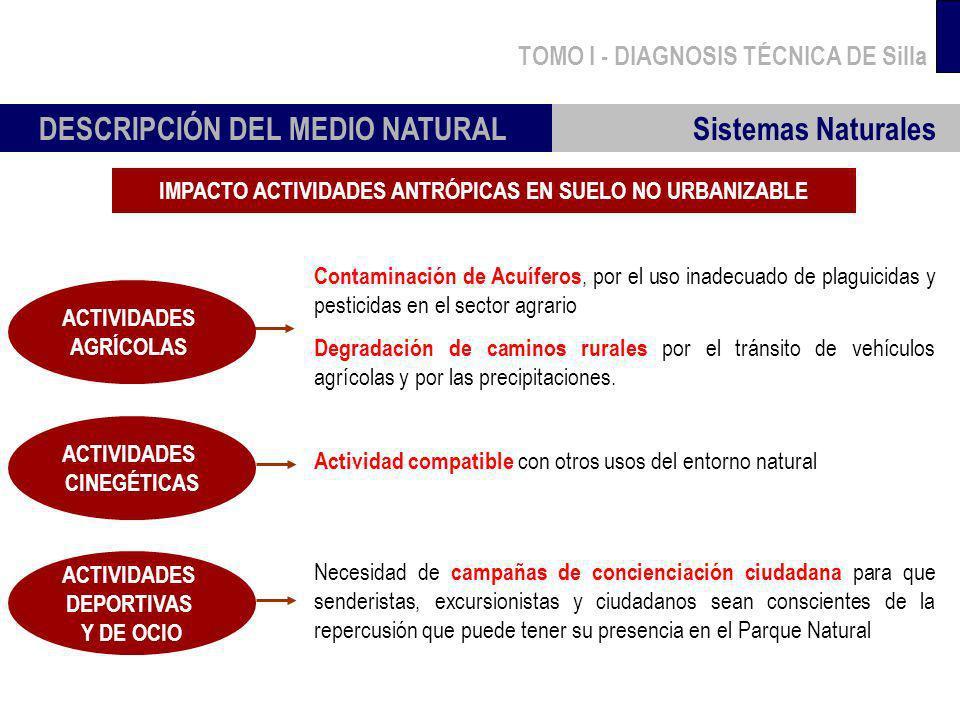 TOMO I - DIAGNOSIS TÉCNICA DE Silla Sistemas Naturales DESCRIPCIÓN DEL MEDIO NATURAL IMPACTO ACTIVIDADES ANTRÓPICAS EN SUELO NO URBANIZABLE Contaminac