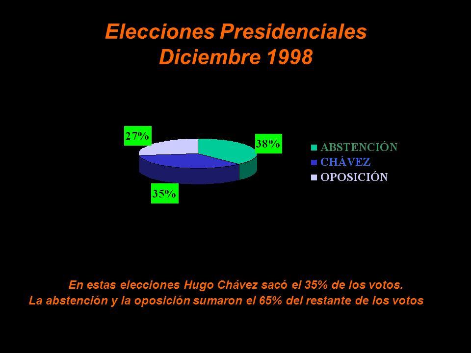 Elecciones Presidenciales Diciembre 1998 En estas elecciones Hugo Chávez sacó el 35% de los votos.