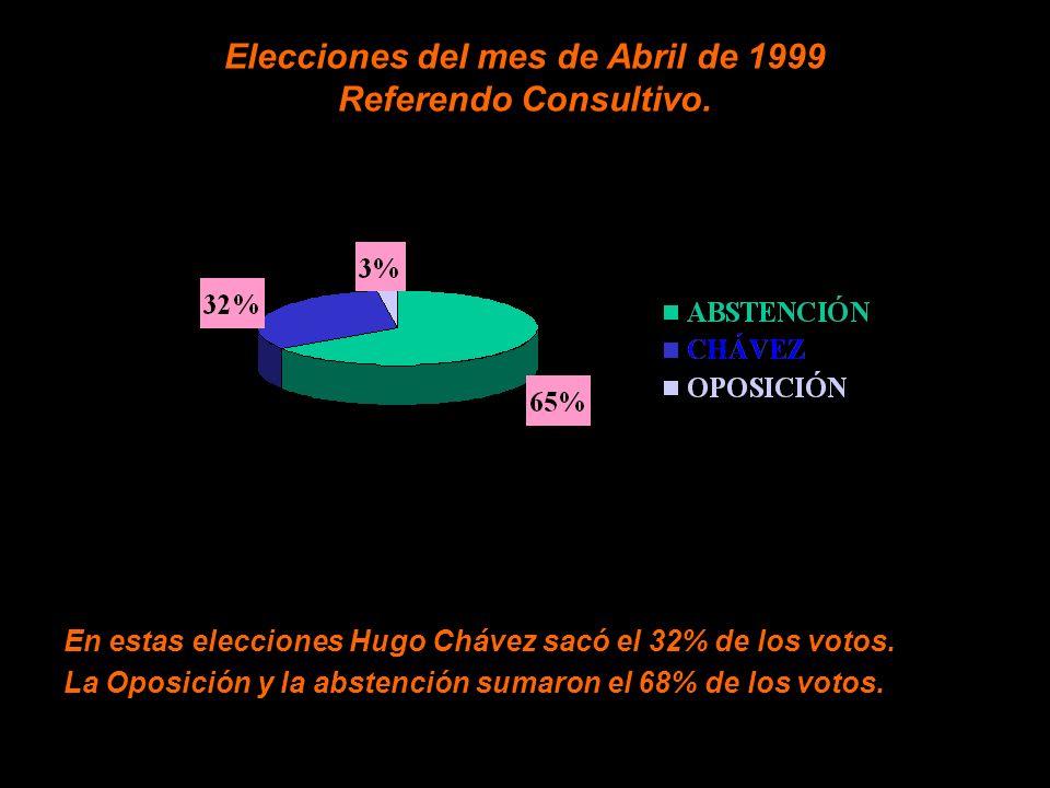 Elecciones del mes de Abril de 1999 Referendo Consultivo.