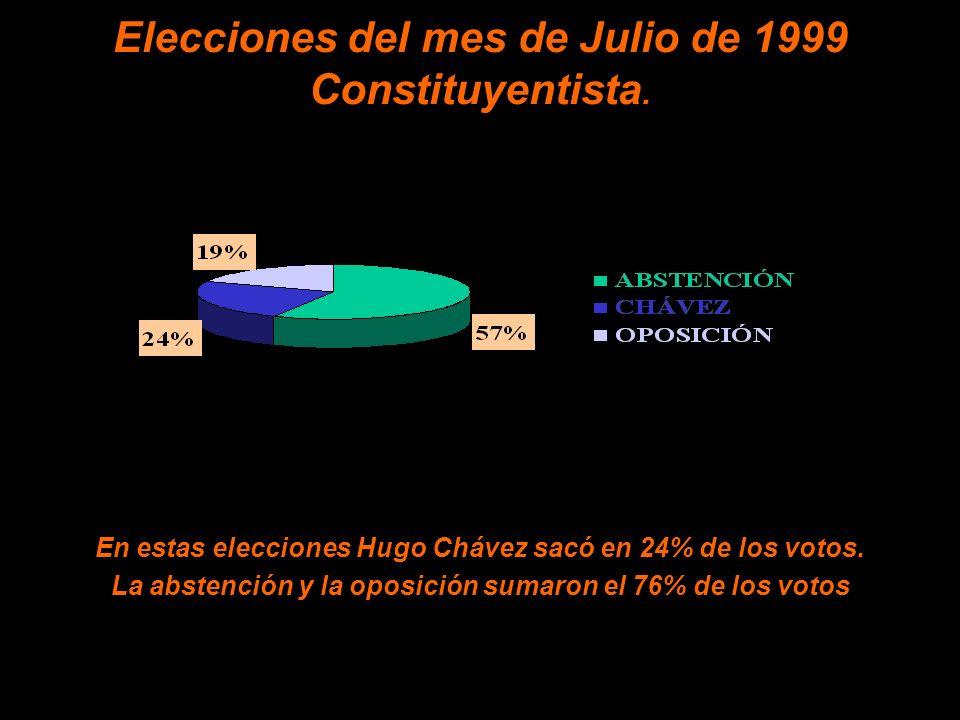 Elecciones del mes de Julio de 1999 Constituyentista.
