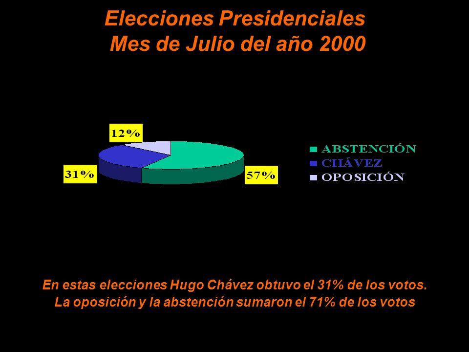 Elecciones Presidenciales Mes de Julio del año 2000 En estas elecciones Hugo Chávez obtuvo el 31% de los votos.