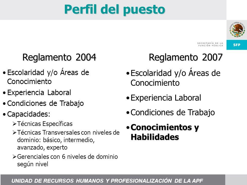 Escolaridad y/o Áreas de Conocimiento Experiencia Laboral Condiciones de Trabajo Capacidades: Técnicas Específicas Técnicas Transversales con niveles de dominio: básico, intermedio, avanzado, experto Gerenciales con 6 niveles de dominio según nivel Escolaridad y/o Áreas de Conocimiento Experiencia Laboral Condiciones de Trabajo Conocimientos y HabilidadesConocimientos y Habilidades Reglamento 2004 Reglamento 2007 Perfil del puesto UNIDAD DE RECURSOS HUMANOS Y PROFESIONALIZACIÓN DE LA APF