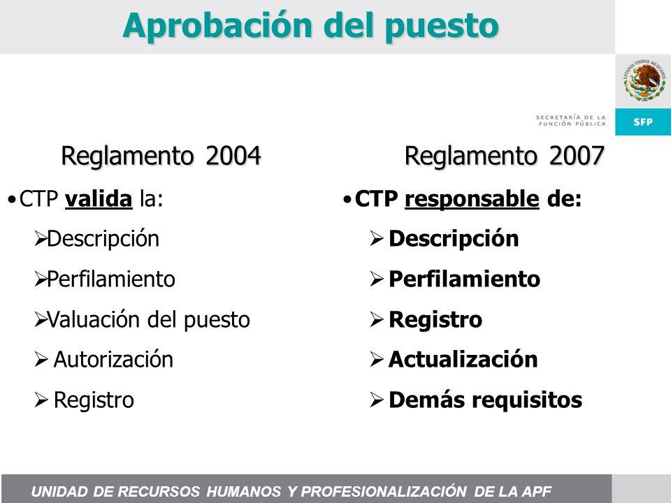 Aprobación del puesto CTP valida la: Descripción Perfilamiento Valuación del puesto Autorización Registro CTP responsable de: Descripción Perfilamiento Registro Actualización Demás requisitos Reglamento 2004 Reglamento 2007 UNIDAD DE RECURSOS HUMANOS Y PROFESIONALIZACIÓN DE LA APF