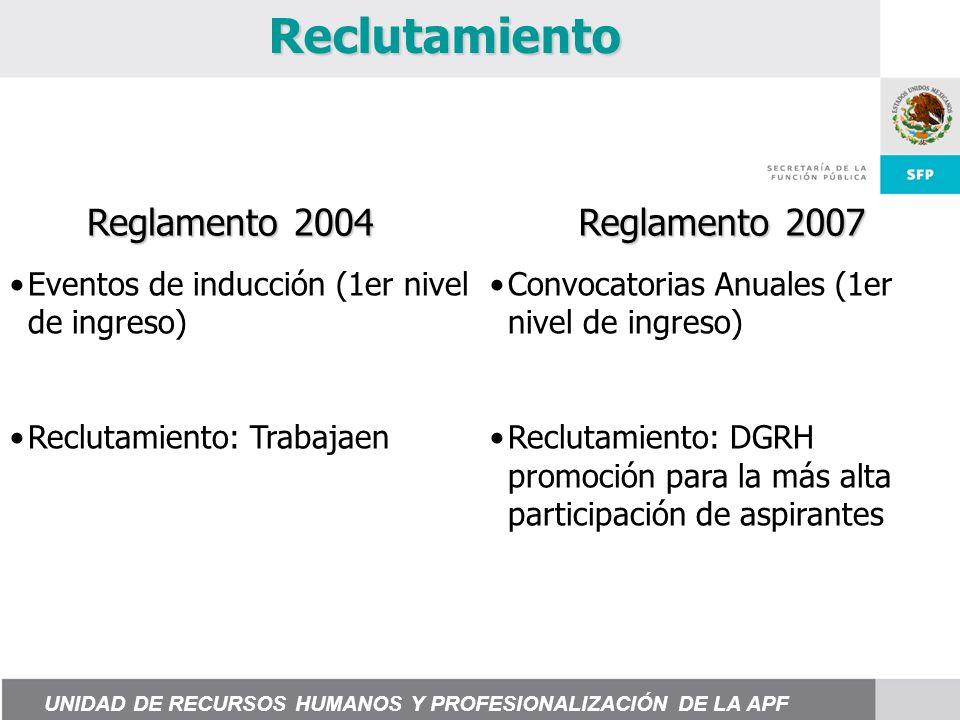 Reclutamiento Eventos de inducción (1er nivel de ingreso) Reclutamiento: Trabajaen Convocatorias Anuales (1er nivel de ingreso) Reclutamiento: DGRH promoción para la más alta participación de aspirantes Reglamento 2004 Reglamento 2007 UNIDAD DE RECURSOS HUMANOS Y PROFESIONALIZACIÓN DE LA APF