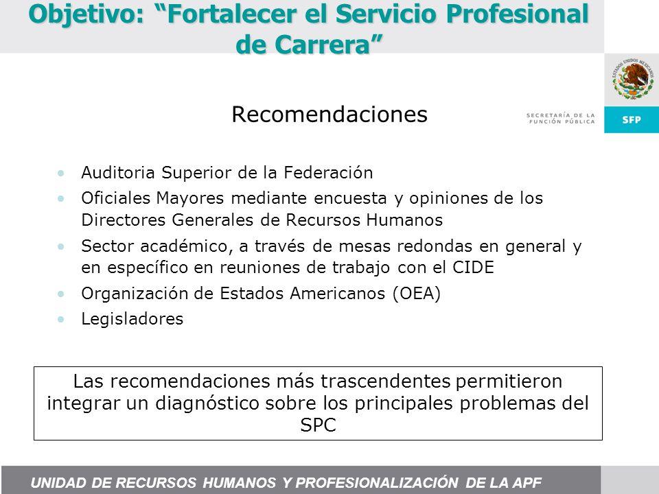 Proceso de Selección Reglamento 2004 Reglamento 2007 Normatividad Norma para la descripción, perfil y valuación de puestos.