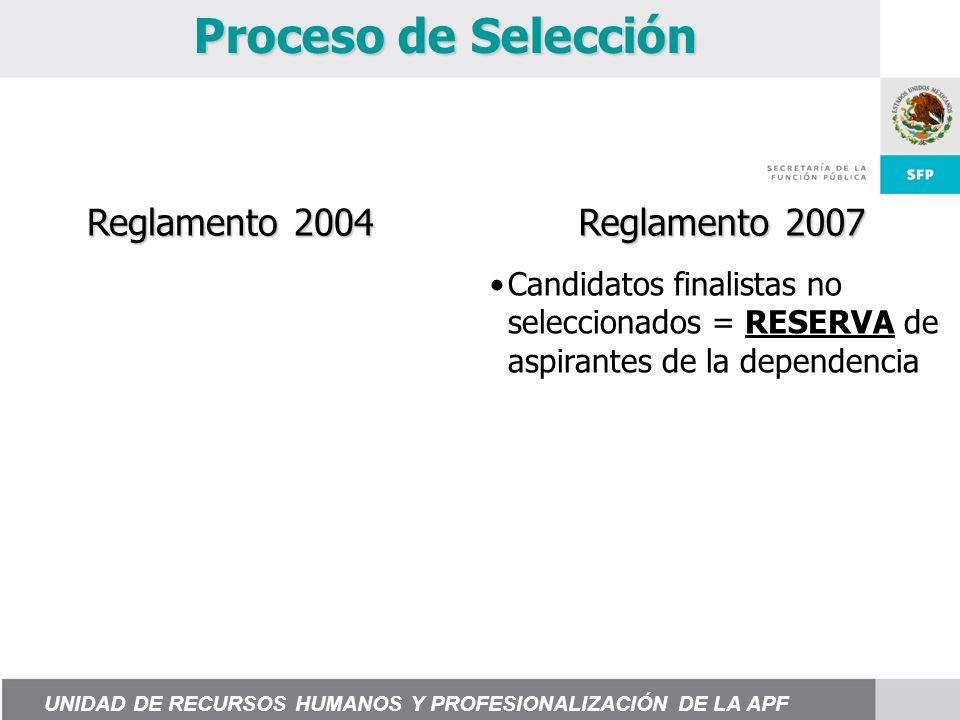 Proceso de Selección Candidatos finalistas no seleccionados = RESERVA de aspirantes de la dependencia Reglamento 2004 Reglamento 2007 UNIDAD DE RECURSOS HUMANOS Y PROFESIONALIZACIÓN DE LA APF