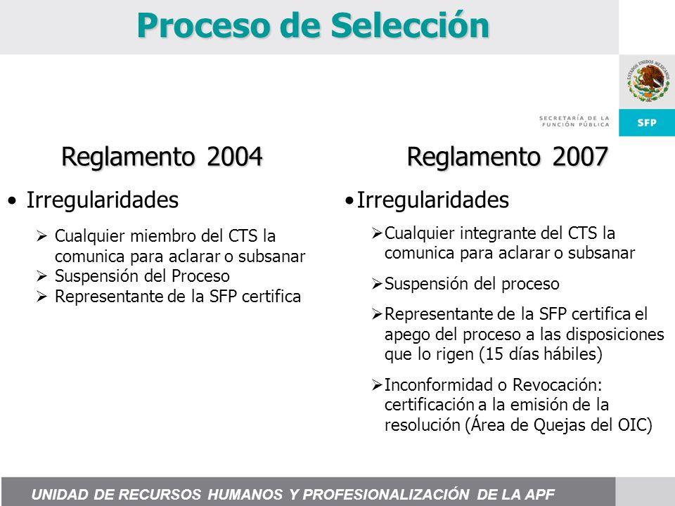 Proceso de Selección Irregularidades Cualquier integrante del CTS la comunica para aclarar o subsanar Suspensión del proceso Representante de la SFP certifica el apego del proceso a las disposiciones que lo rigen (15 días hábiles) Inconformidad o Revocación: certificación a la emisión de la resolución (Área de Quejas del OIC) Reglamento 2004 Reglamento 2007 Irregularidades Cualquier miembro del CTS la comunica para aclarar o subsanar Suspensión del Proceso Representante de la SFP certifica UNIDAD DE RECURSOS HUMANOS Y PROFESIONALIZACIÓN DE LA APF