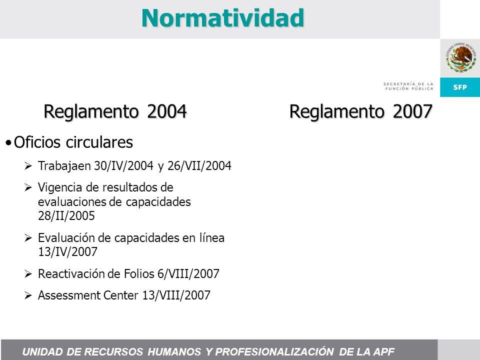 Normatividad Oficios circulares Trabajaen 30/IV/2004 y 26/VII/2004 Vigencia de resultados de evaluaciones de capacidades 28/II/2005 Evaluación de capacidades en línea 13/IV/2007 Reactivación de Folios 6/VIII/2007 Assessment Center 13/VIII/2007 Reglamento 2004 Reglamento 2007 UNIDAD DE RECURSOS HUMANOS Y PROFESIONALIZACIÓN DE LA APF