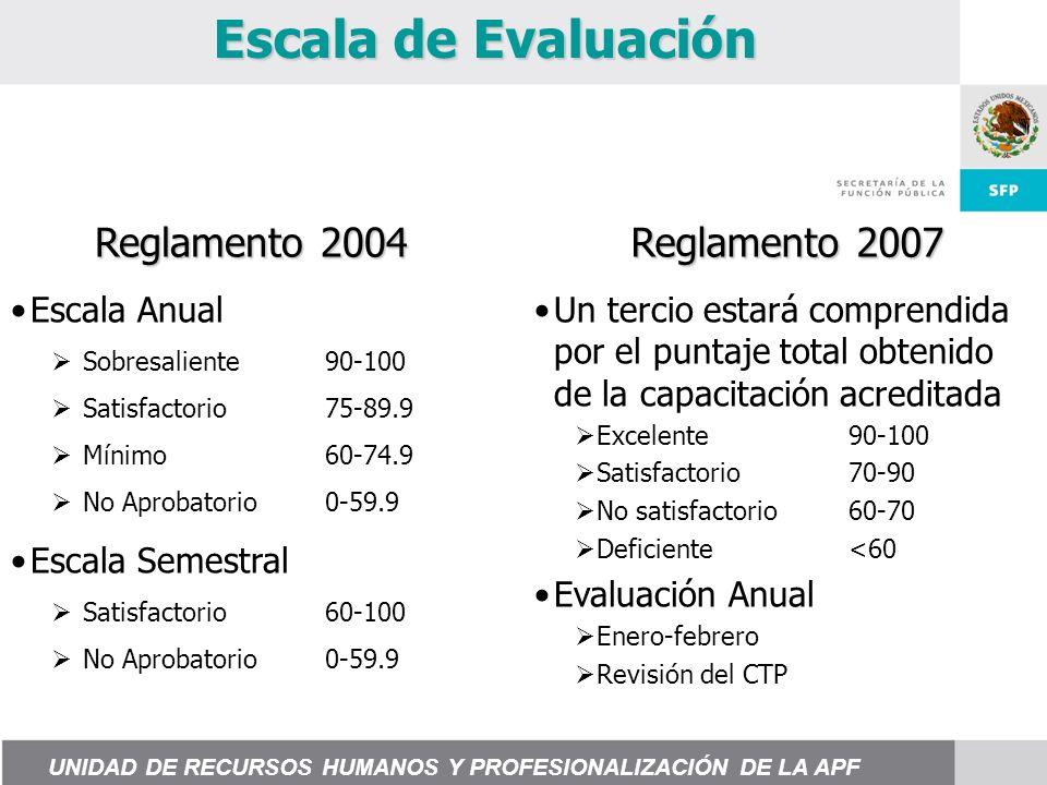 Escala de Evaluación Reglamento 2004 Reglamento 2007 Un tercio estará comprendida por el puntaje total obtenido de la capacitación acreditada Excelente90-100 Satisfactorio70-90 No satisfactorio60-70 Deficiente<60 Evaluación Anual Enero-febrero Revisión del CTP Escala Anual Sobresaliente90-100 Satisfactorio75-89.9 Mínimo60-74.9 No Aprobatorio0-59.9 Escala Semestral Satisfactorio60-100 No Aprobatorio0-59.9 UNIDAD DE RECURSOS HUMANOS Y PROFESIONALIZACIÓN DE LA APF