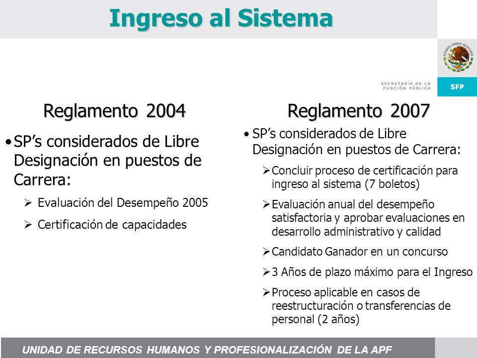 Ingreso al Sistema Reglamento 2004 Reglamento 2007 SPs considerados de Libre Designación en puestos de Carrera: Concluir proceso de certificación para ingreso al sistema (7 boletos) Evaluación anual del desempeño satisfactoria y aprobar evaluaciones en desarrollo administrativo y calidad Candidato Ganador en un concurso 3 Años de plazo máximo para el Ingreso Proceso aplicable en casos de reestructuración o transferencias de personal (2 años) SPs considerados de Libre Designación en puestos de Carrera: Evaluación del Desempeño 2005 Certificación de capacidades UNIDAD DE RECURSOS HUMANOS Y PROFESIONALIZACIÓN DE LA APF