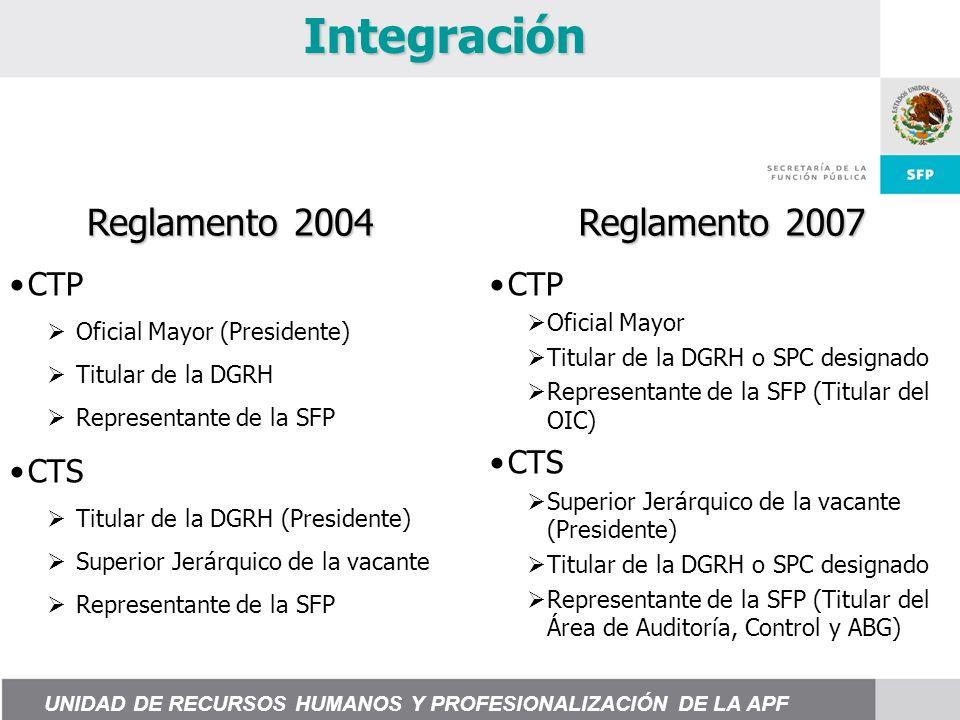 Integración Reglamento 2004 Reglamento 2007 CTP Oficial Mayor Titular de la DGRH o SPC designado Representante de la SFP (Titular del OIC) CTS Superior Jerárquico de la vacante (Presidente) Titular de la DGRH o SPC designado Representante de la SFP (Titular del Área de Auditoría, Control y ABG) CTP Oficial Mayor (Presidente) Titular de la DGRH Representante de la SFP CTS Titular de la DGRH (Presidente) Superior Jerárquico de la vacante Representante de la SFP UNIDAD DE RECURSOS HUMANOS Y PROFESIONALIZACIÓN DE LA APF