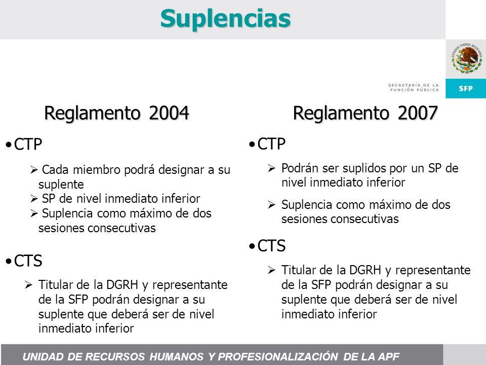 Suplencias Reglamento 2004 Reglamento 2007 CTP Podrán ser suplidos por un SP de nivel inmediato inferior Suplencia como máximo de dos sesiones consecutivas CTS Titular de la DGRH y representante de la SFP podrán designar a su suplente que deberá ser de nivel inmediato inferior CTP CTS Titular de la DGRH y representante de la SFP podrán designar a su suplente que deberá ser de nivel inmediato inferior Cada miembro podrá designar a su suplente SP de nivel inmediato inferior Suplencia como máximo de dos sesiones consecutivas UNIDAD DE RECURSOS HUMANOS Y PROFESIONALIZACIÓN DE LA APF