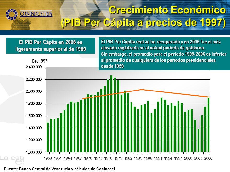 Crecimiento Económico (PIB Per Cápita a precios de 1997) Crecimiento Económico (PIB Per Cápita a precios de 1997) Fuente: Banco Central de Venezuela y