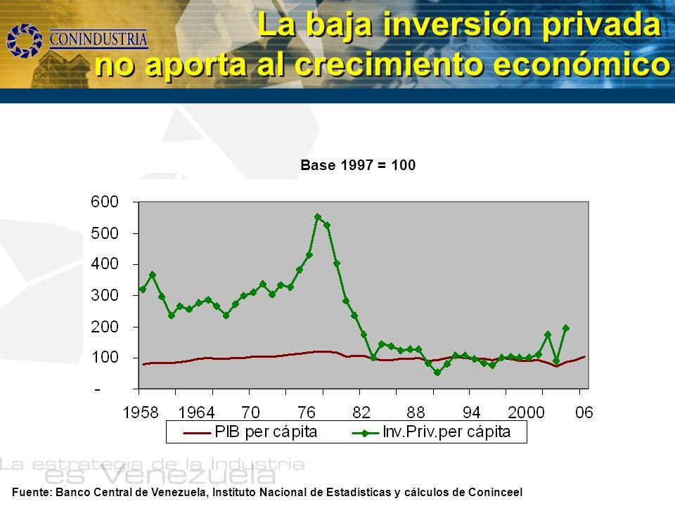 Fuente: Banco Central de Venezuela, Instituto Nacional de Estadísticas y cálculos de Coninceel La baja inversión privada no aporta al crecimiento econ