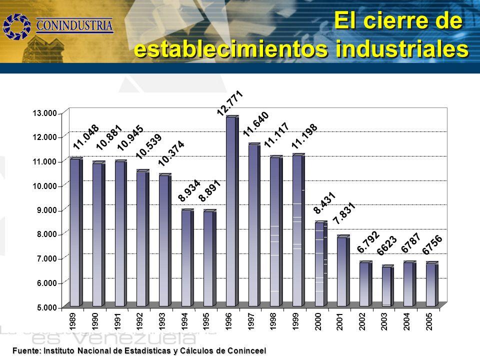 El cierre de establecimientos industriales Fuente: Instituto Nacional de Estadísticas y Cálculos de Coninceel 12.771 11.640 5.000 6.000 7.000 8.000 9.