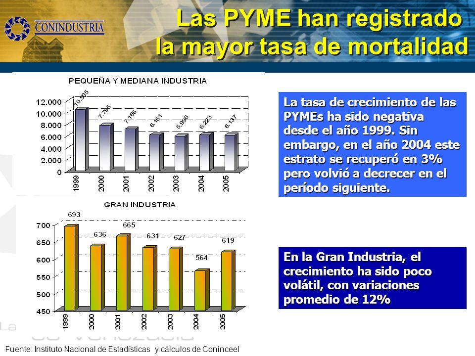 Las PYME han registrado la mayor tasa de mortalidad Fuente: Instituto Nacional de Estadísticas y cálculos de Coninceel La tasa de crecimiento de las P