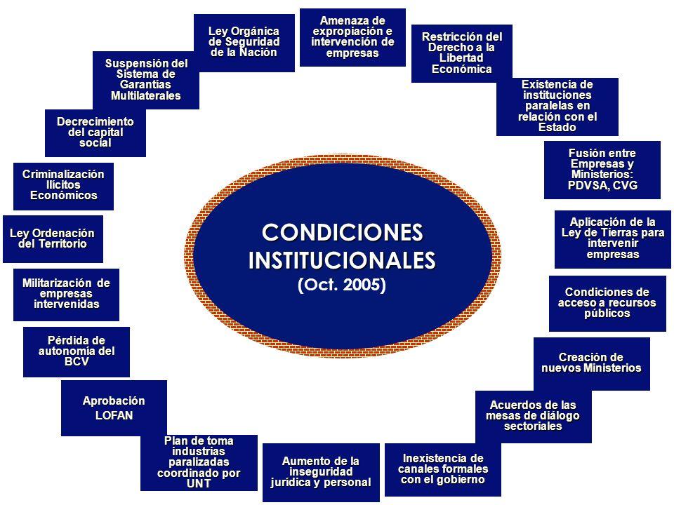 CONDICIONES INSTITUCIONALES (Oct. 2005) CONDICIONES INSTITUCIONALES (Oct. 2005) Amenaza de expropiación e intervención de empresas Restricción del Der